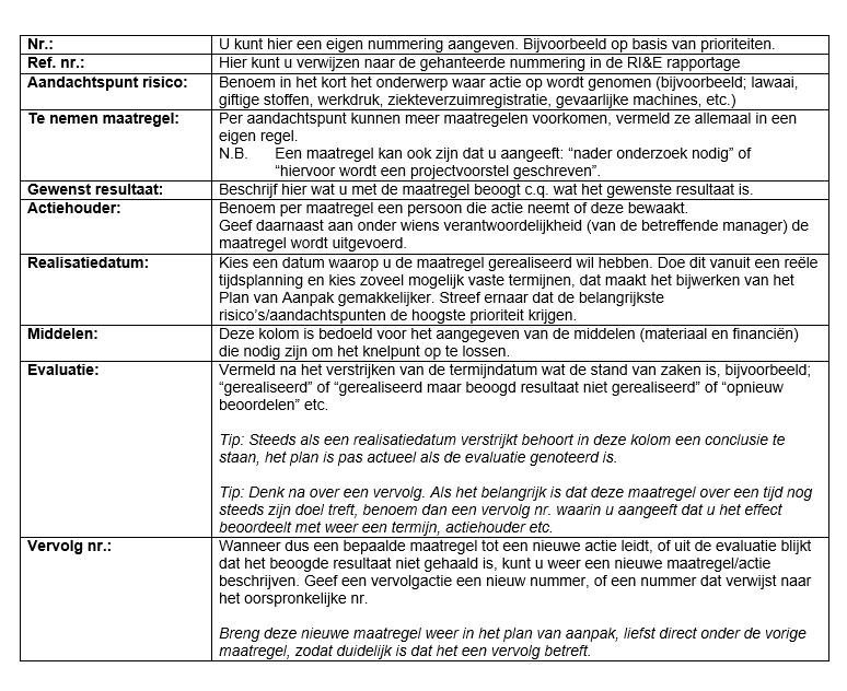 plan van aanpak schoonmaak voorbeeld PRISMA ArbozNaslagwerk Basiscursus preventiemedewerker  plan van aanpak schoonmaak voorbeeld