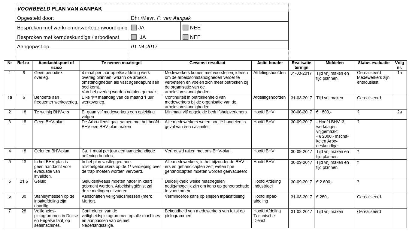 plan van aanpak voorbeeld PRISMA Arboz7.4 Voorbeeld plan van aanpak   PRISMA Arbozorg